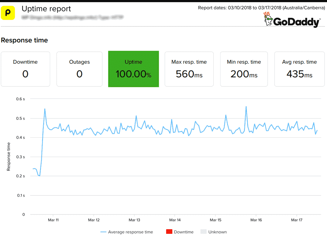godaddy uptime report