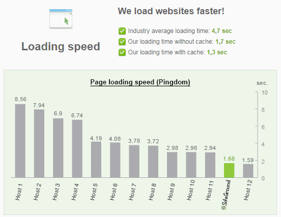 siteground page loading speed