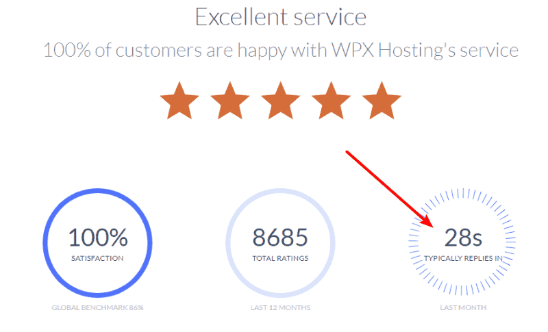 wpx hosting service