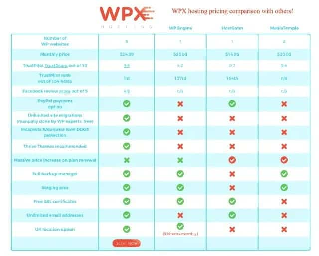 wpx pricing compare