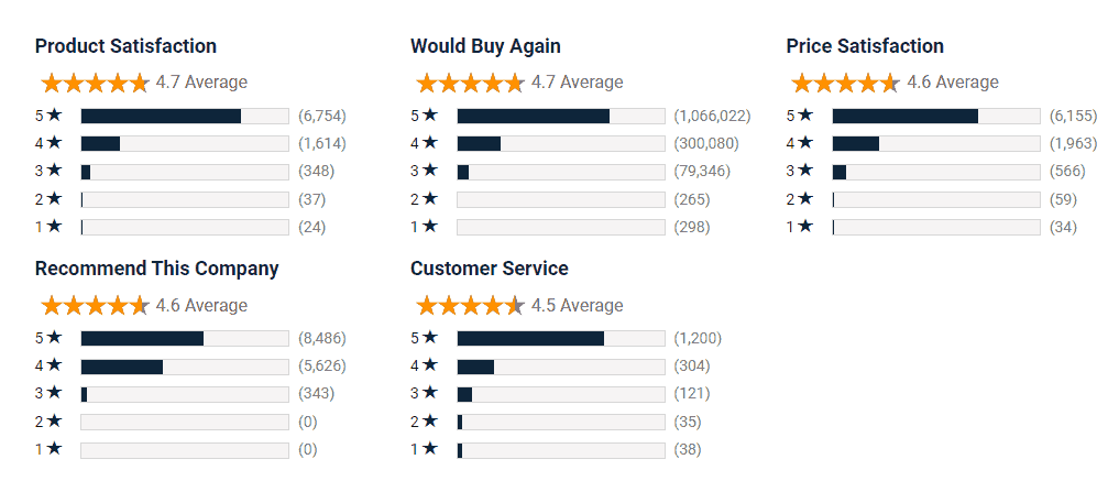 Namecheap Shopper Approved Ratings