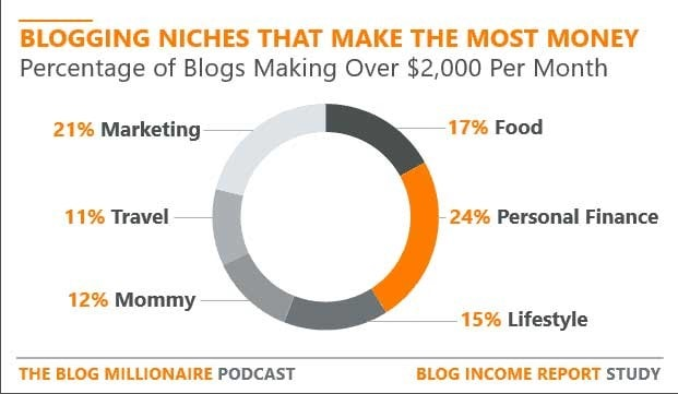 blogging niches