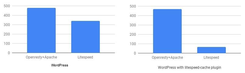 Hostinger LiteSpeed cache plugin