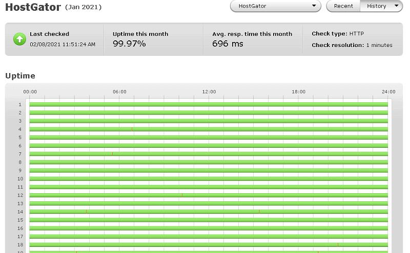 hostgator uptime test