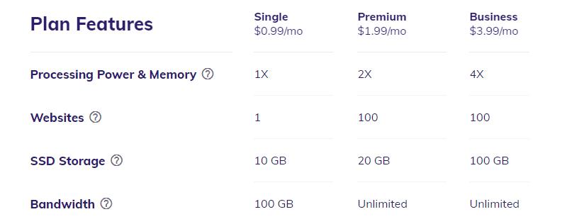 hostinger shared hosting plans and pricing