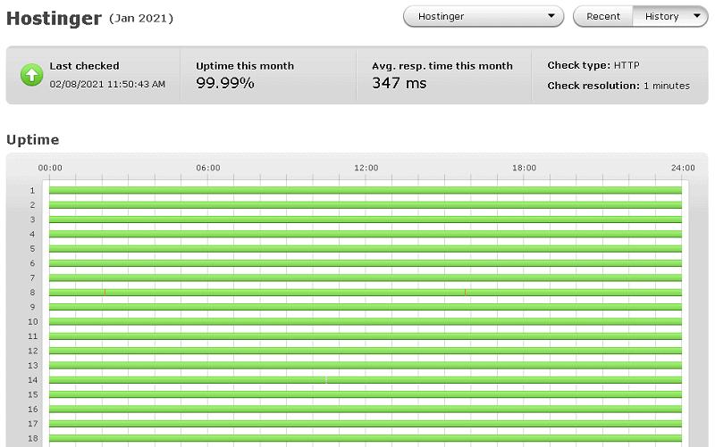 hostinger uptime test